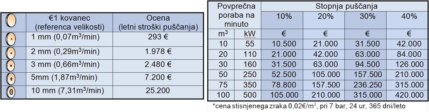 Ocena puščanja stisnjenega zraka