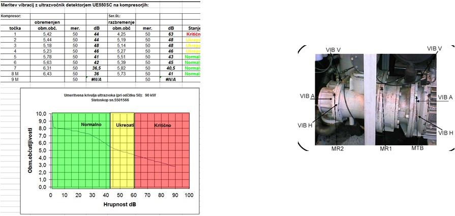 Ultrazvočna analiza vijačnega bloka